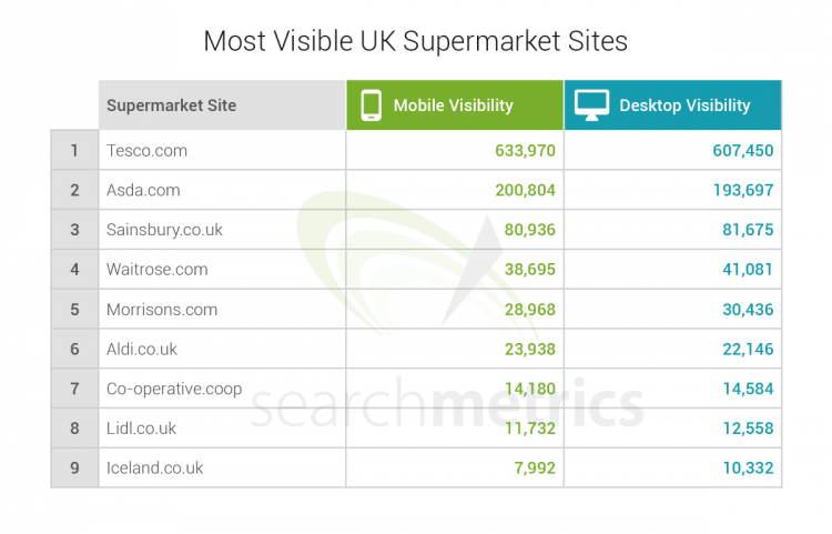 Searchmetrics Analysis Supermarkets UK 2015
