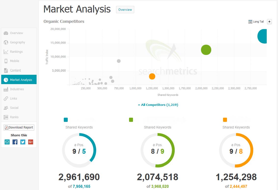 Essentials: Get started - Market Analysis