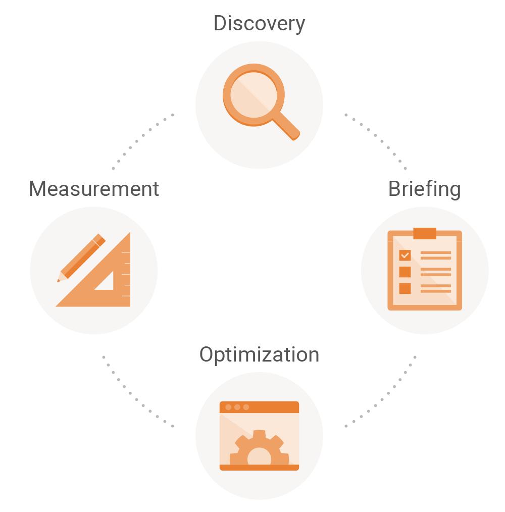 Searchmetrics Content Experience: Agile Content Development