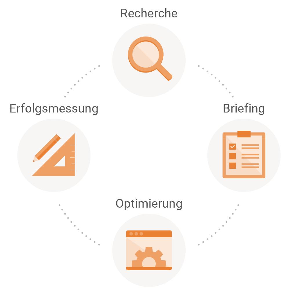 Agile Content Development Prozess