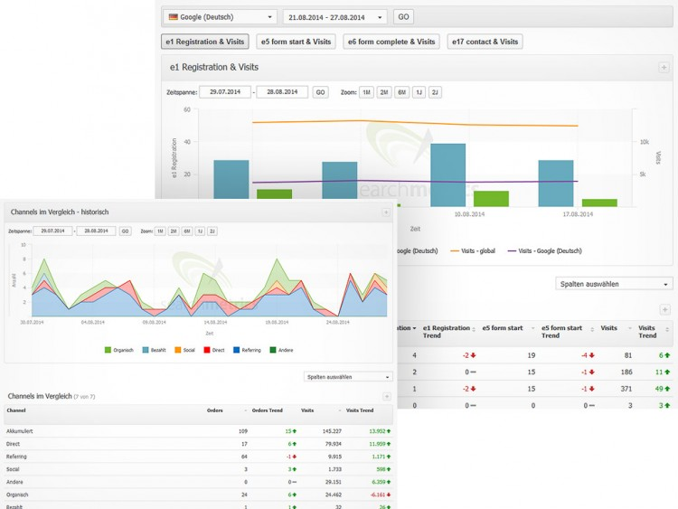 Searchmetrics Suite Channel Conversion Insights
