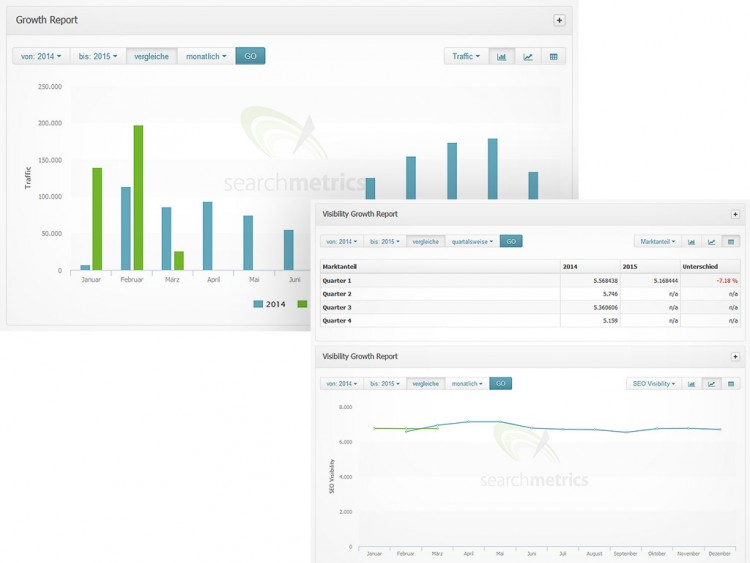 Searchmetrics Suite Growth Report