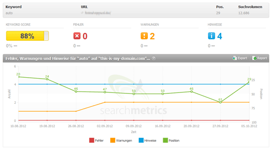 Searchmetrics Suite Optimization Chart Ranking