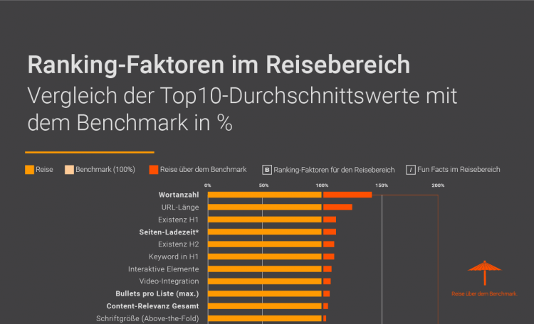Ranking-Faktoren im Reisebereich: Infografik