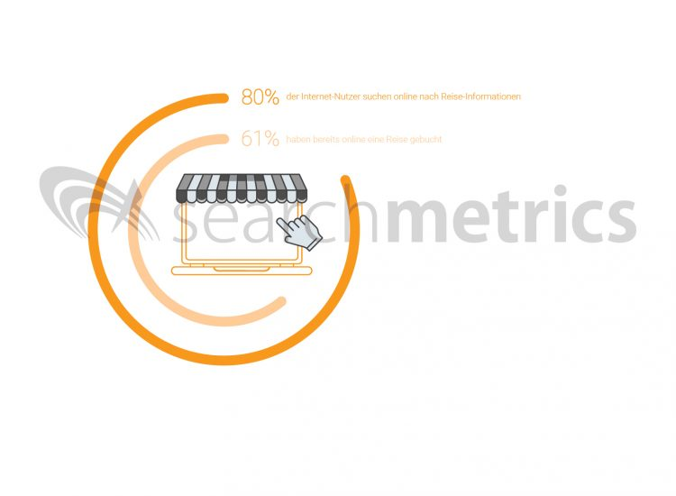 Searchmetrics Reise-Ranking-Faktoren: Online-Suche