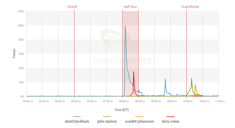 Searchmetrics Study Superbowl Tweets Stars 2014
