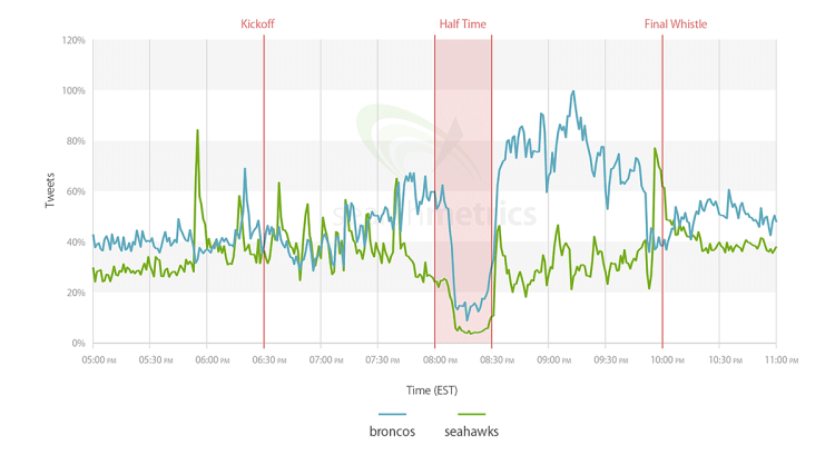 Searchmetrics Study Superbowl Tweets Teams 2014