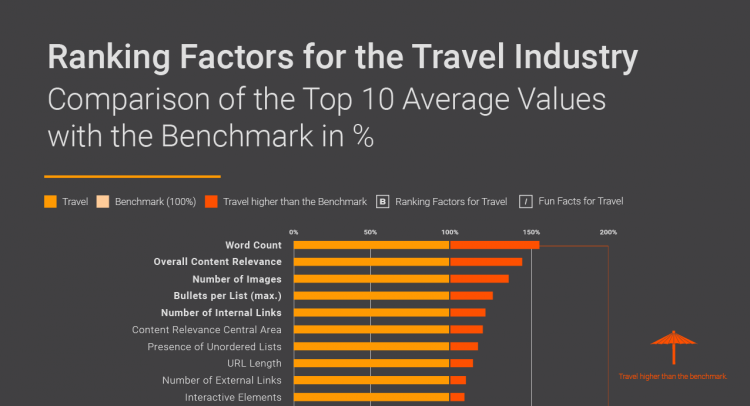 Ranking Factros for the Travel Industry