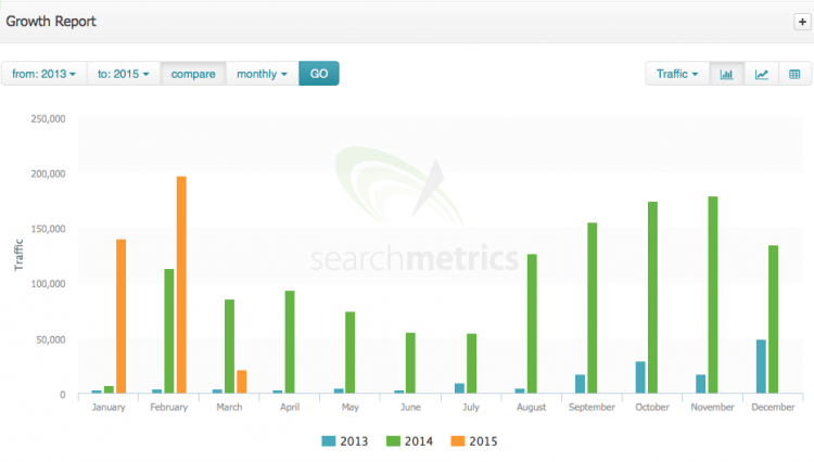 Searchmetrics Growth Report