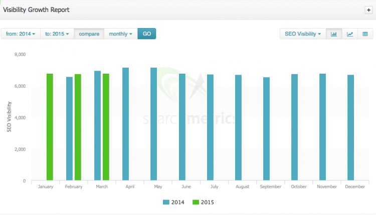 Searchmetrics Visibility Growth Report