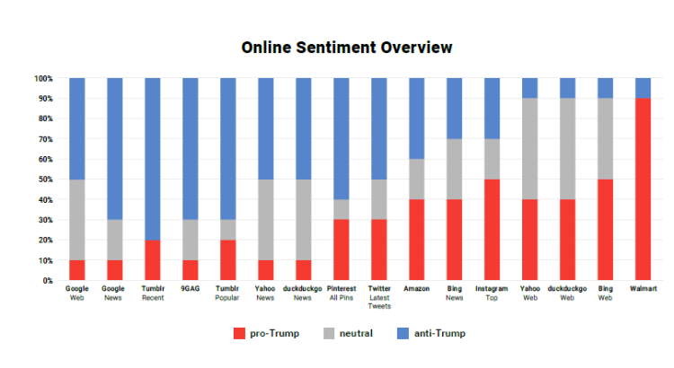 Sentiment Analysis of US Search Engines and Social Networks for Trump - Searchmetrics