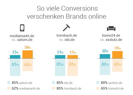 statista-grafik-conversions-DE-2019