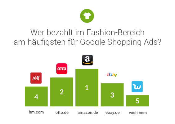 statista-grafik-google-ads-DE
