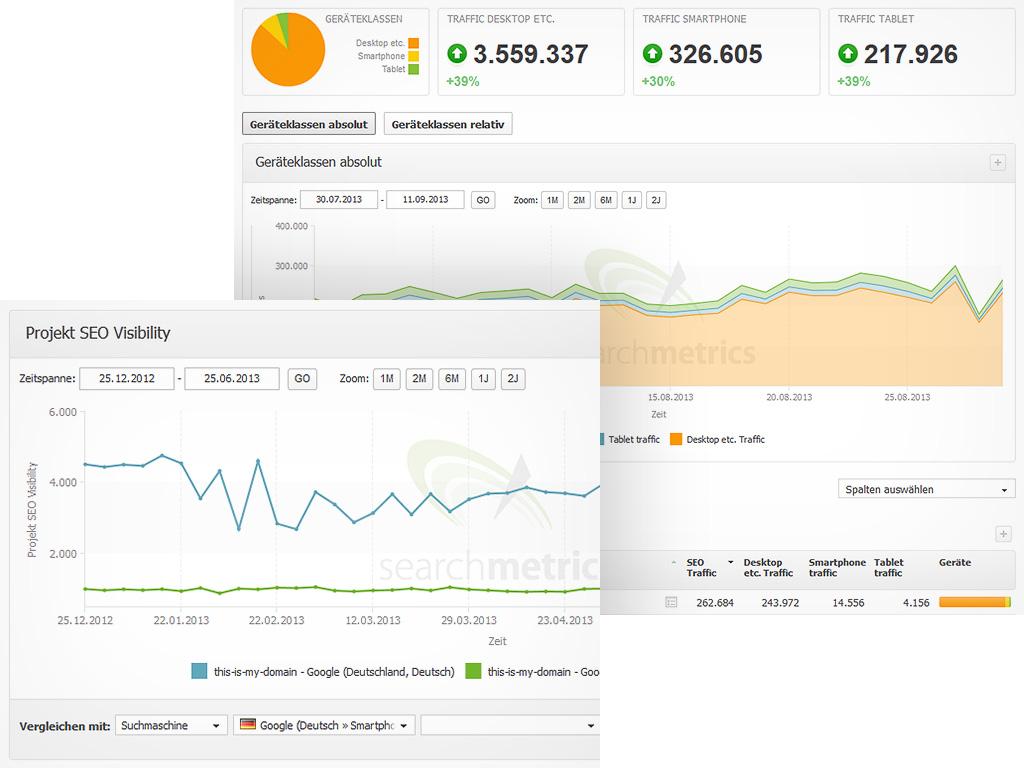 Mobile SEO Searchmetrics Suite