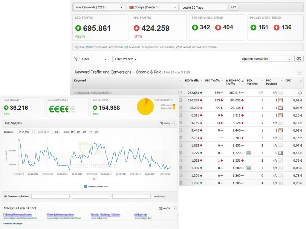 PPC & SEM Searchmetrics Suite DE