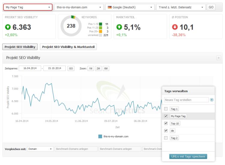 Searchmetrics Suite Page Tags DE