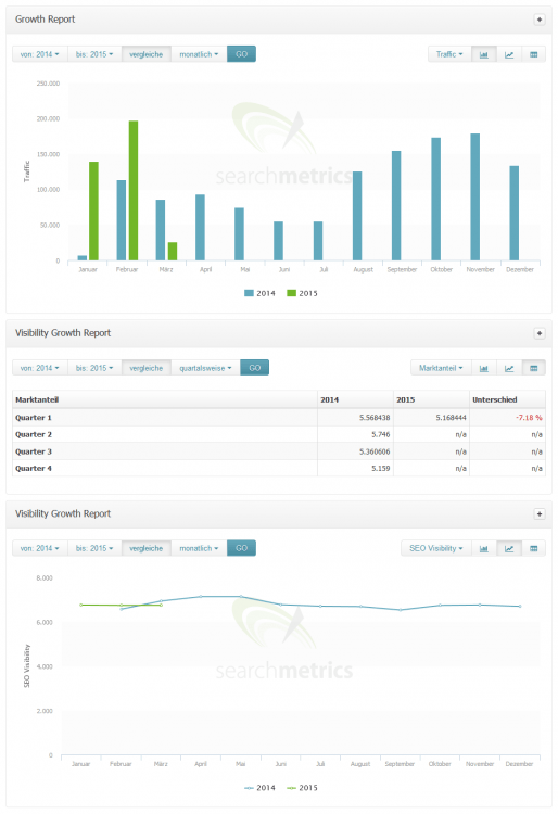 Searchmetrics Growth Report