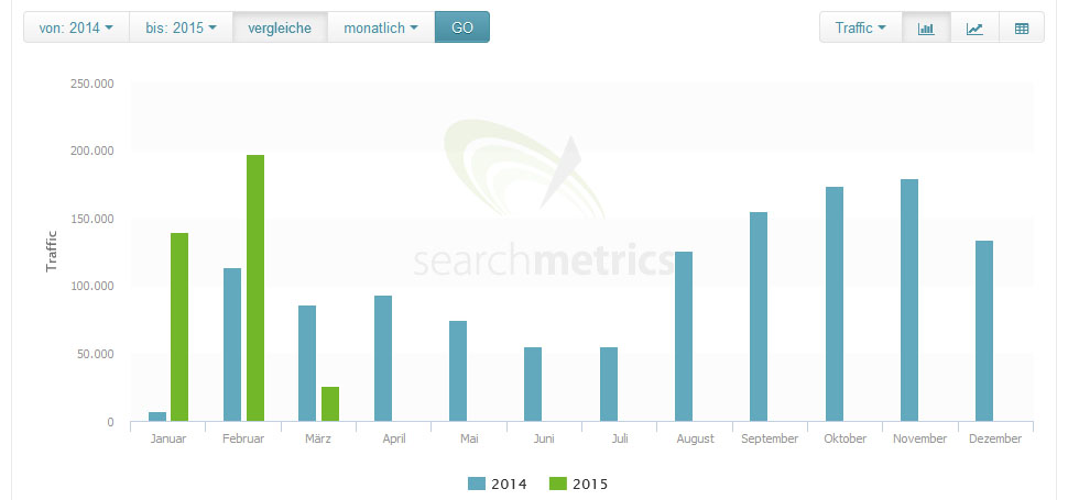 Searchmetrics Software Release-03-09-15 DE