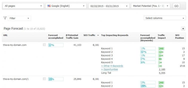 Searchmetrics Page Forecast Keywords