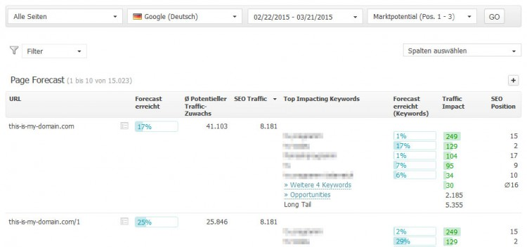 Searchmetrics Page Forecast URLs