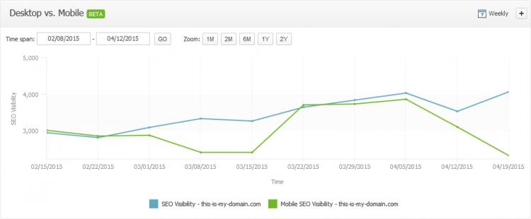 Searchmetrics Suite Historical Mobile vs Desktop Visibility US