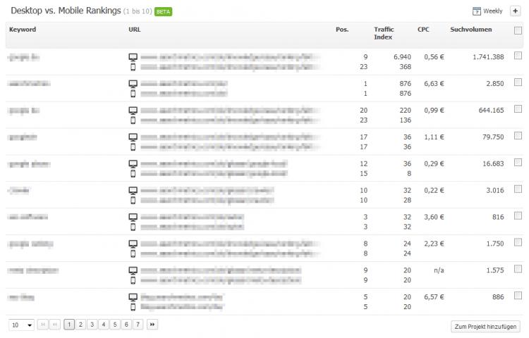 Searchmetrics Mobile Rankings vs. Desktop DE
