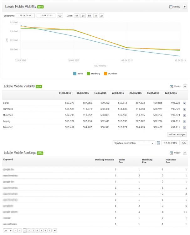 Searchmetrics Lokale Mobile Performance DE