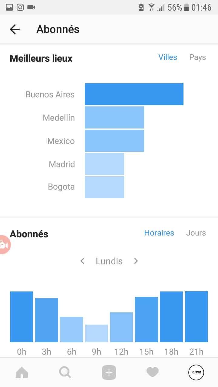 statistique profil instagram
