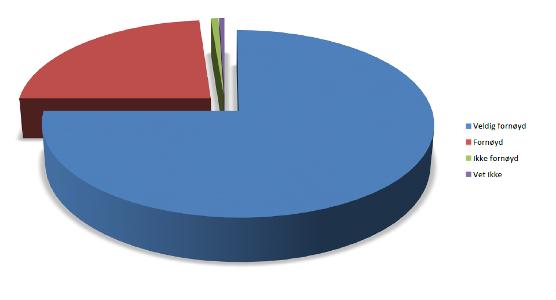 Resultat_sporreundersokelse_2016.PNG