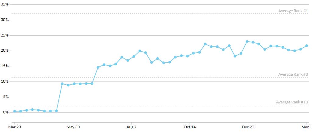 Søkemotoroptimalisering - SEO eksempel over ett år.PNG