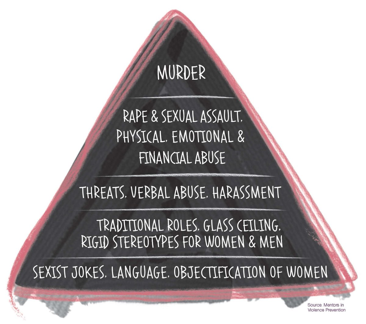 violence against women pyramid