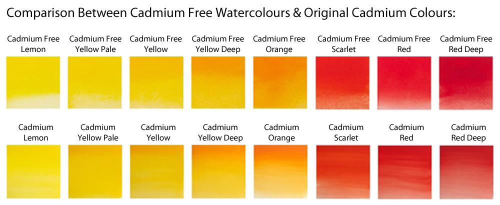 Winsor & Newton Cadmium Colours Comparison