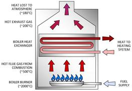 Electric Boilers image