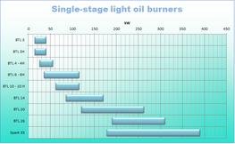 Baltur Commercial Oil BurnerSingle stage 17 – 390 kW - EOGB Energy Products Ltd