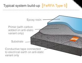 Screed Polyurethane / Epoxy Flooring image