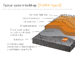 Multi-layer Flooring Systems image