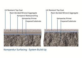 Kemperdur Surfacing from Kemper System image