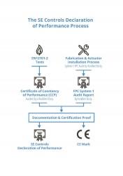 Understanding Smoke Ventilation Compliance