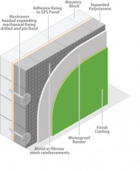 Expandable polystyrene boards are used as part of a render system to provide an efficient and cost effective solution.