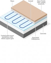 EPS Crios System Board (Underfloor Heating board - tacker board),  (Expanded Polystyrene) image
