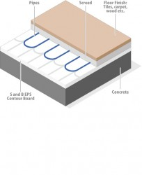 S and B EPS Contour board is a two part hybrid system especially developed for the under floor heating market made from CFC & HCFC free polystyrene available in grades EPS 100, EPS 150, EPS 200, EPS 250 and Lambdatherm.  Board 1: A universal 1200 x 1200mm bo...