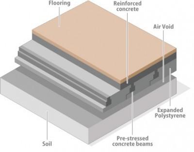 Beam And Block Floor >> Eps S And B Warm Beam Insulated Block And Beam Floor