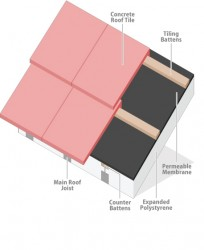 EPS Warm Pitched Roof Panel (Expanded Polystyrene) image
