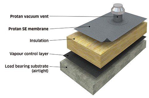 Protan Vacuum Roof System No Mechanical Fasteners By