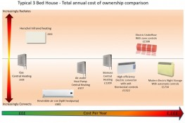 Comparison of Heating Technologies