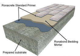 RonaBond Bedding Mortar is a high strength prepacked polymer modified mortar for bedding brick slips and bonding copings and other building components to concrete and suitable building surfaces. It is strong, durable and resistant to water and frost attack. Ro...