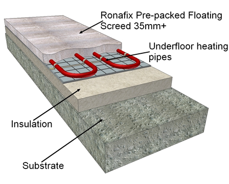 Ronafix Pre Packed Floating Screed 35 Mm By Ronacrete