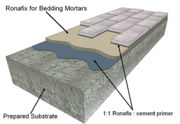 Ronafix for bedding mortars is a high strength polymer additive for mortars for bedding brick slips and bonding copings and other building components to concrete and suitable building surfaces. It is strong, durable and resistant to water and frost attack. Ron...