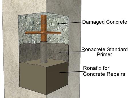 Ronafix for Concrete Repair Mix A by Ronacrete