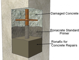 Ronafix is a high strength polymer additive for mortars for repairing concrete and enhancing the protection of steel reinforcement. It is strong, durable and resistant to water and frost attack. Ronafix has been tested by the British Board of Agrement as a con...